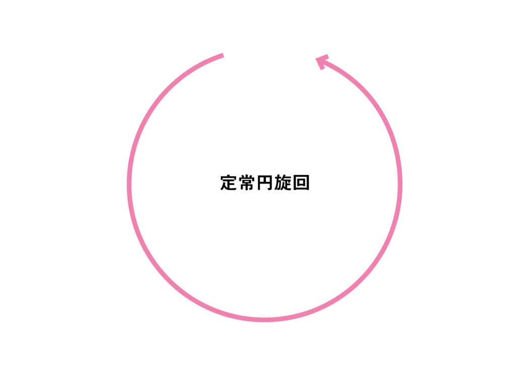 定常円の基本