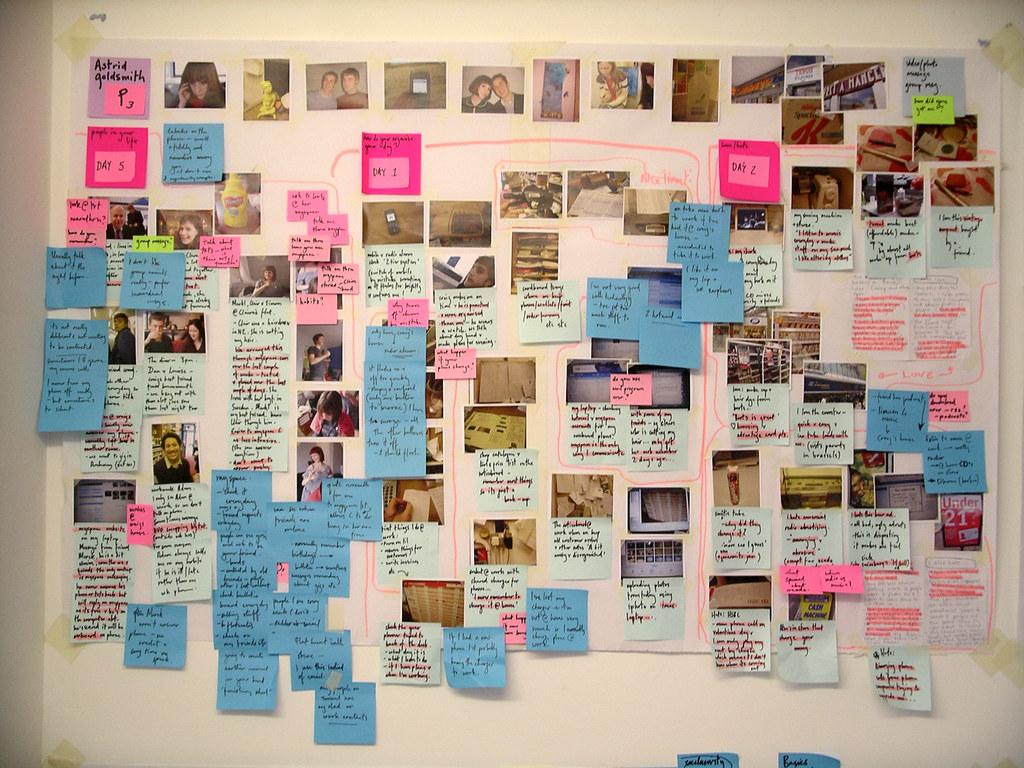ブランドデザイン4つのプロセス ①リサーチ